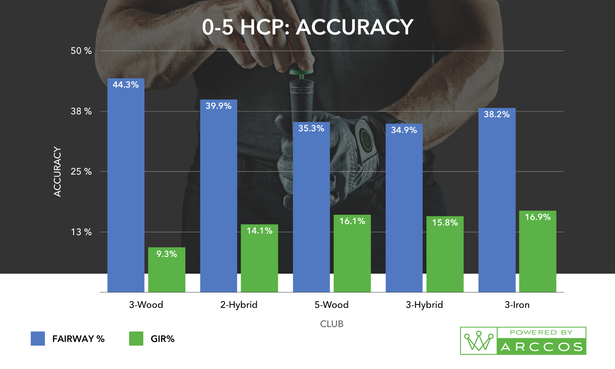 A 0-5 HCP: Accuracy Chart, the helps prove the best combo of golf irons for you