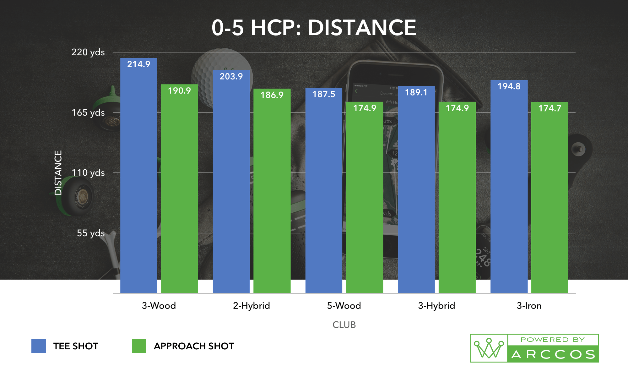 A 0-5 HCP: Distance chart, the helps prove the best combo of golf irons for you