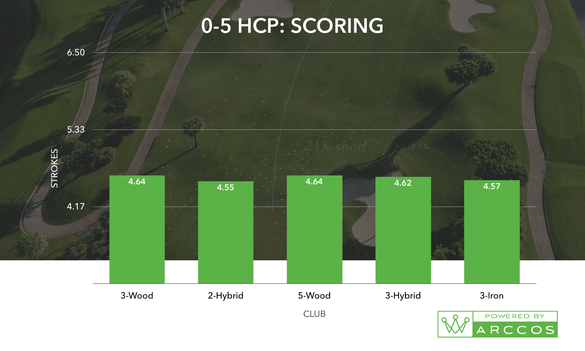 A 0-5 HCP: Scoring, the helps prove the best combo of golf irons for you