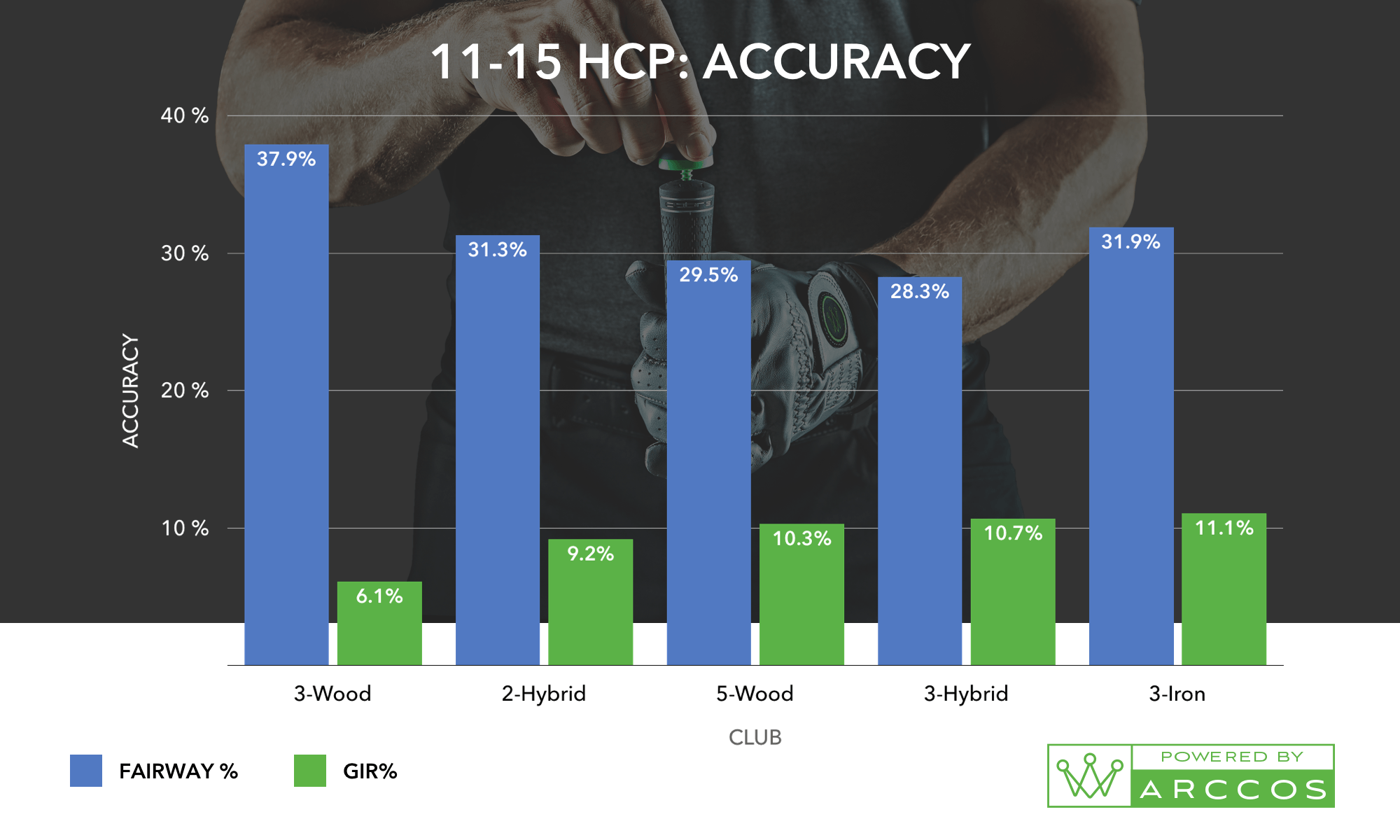 An 11-15 HCP Accuracy Chart, the helps prove the best combo of golf irons for you