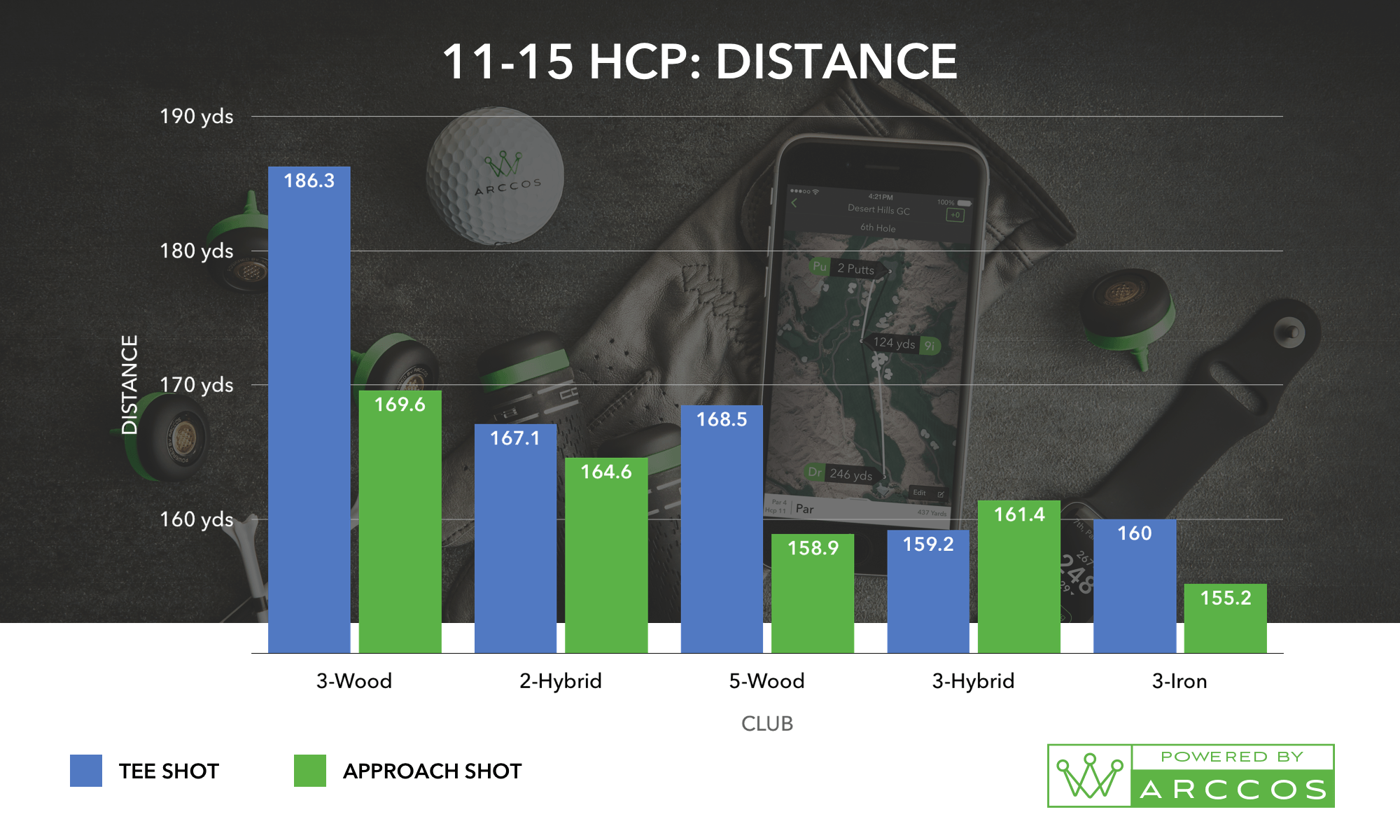 An 11-15 HCP Distance Chart, the helps prove the best combo of golf irons for you