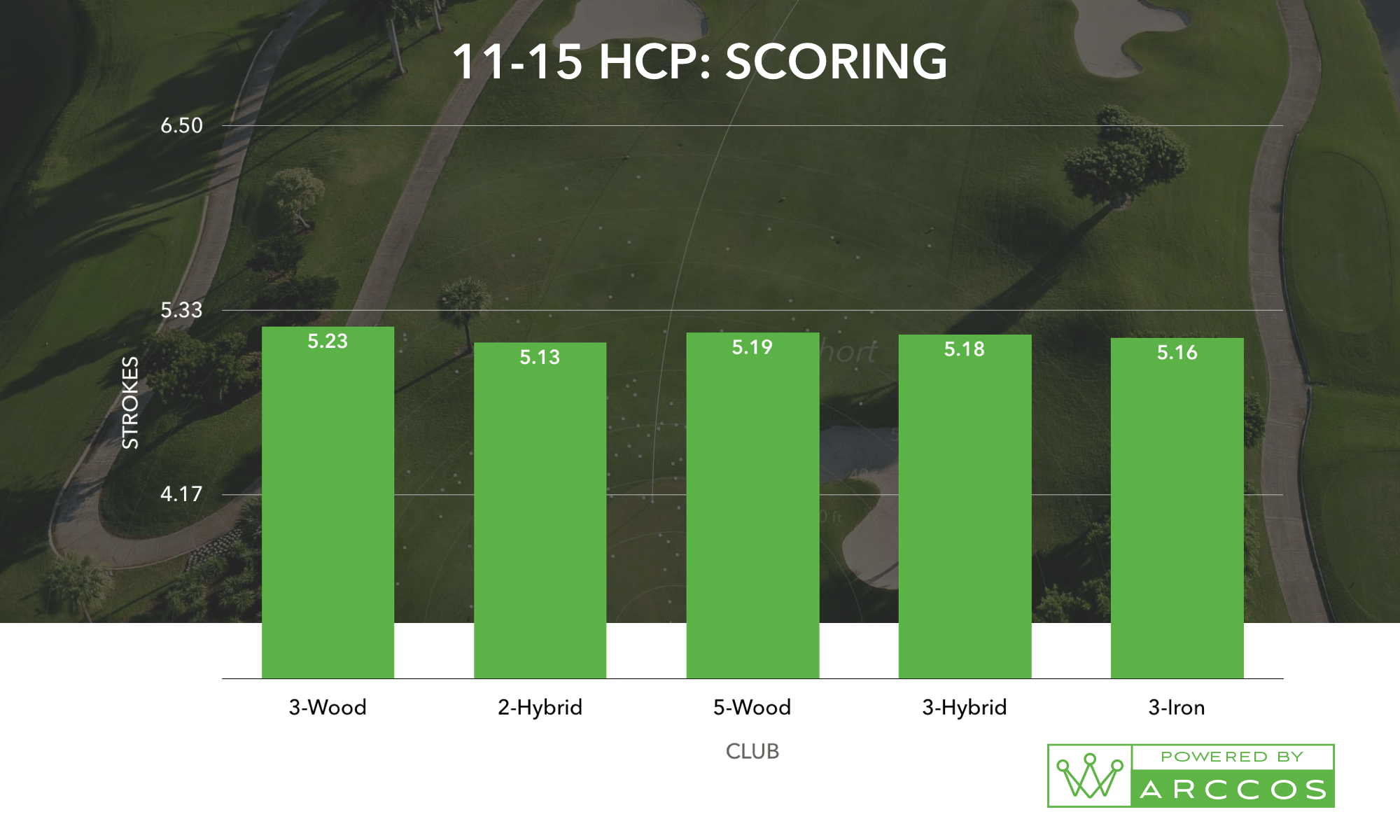 An 11-15 HCP Scoring Chart, the helps prove the best combo of golf irons for you