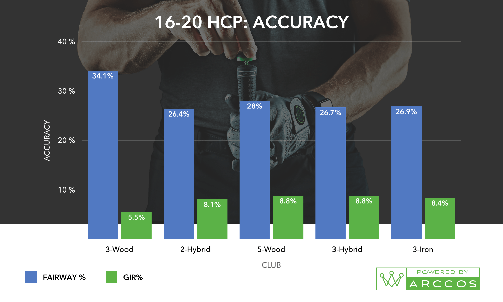A 16-20 HCP Accuracy Chart, the helps prove the best combo of golf irons for you