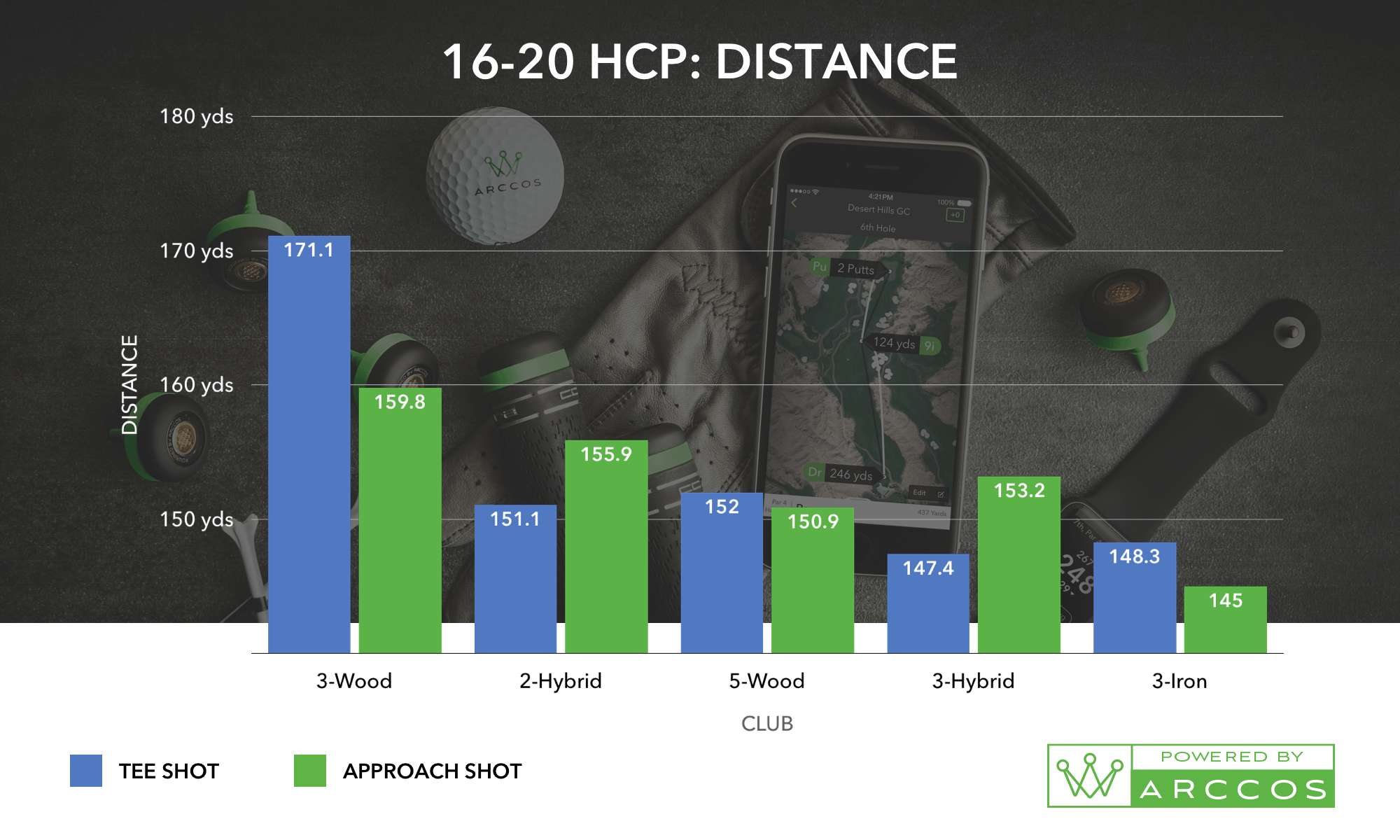 A 16-20 HCP Distance Chart, the helps prove the best combo of golf irons for you