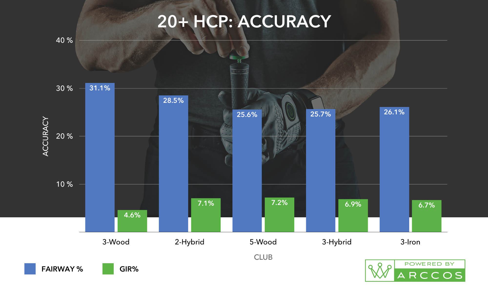 A 20+ HCP Accuracy Chart, the helps prove the best combo of golf irons for you