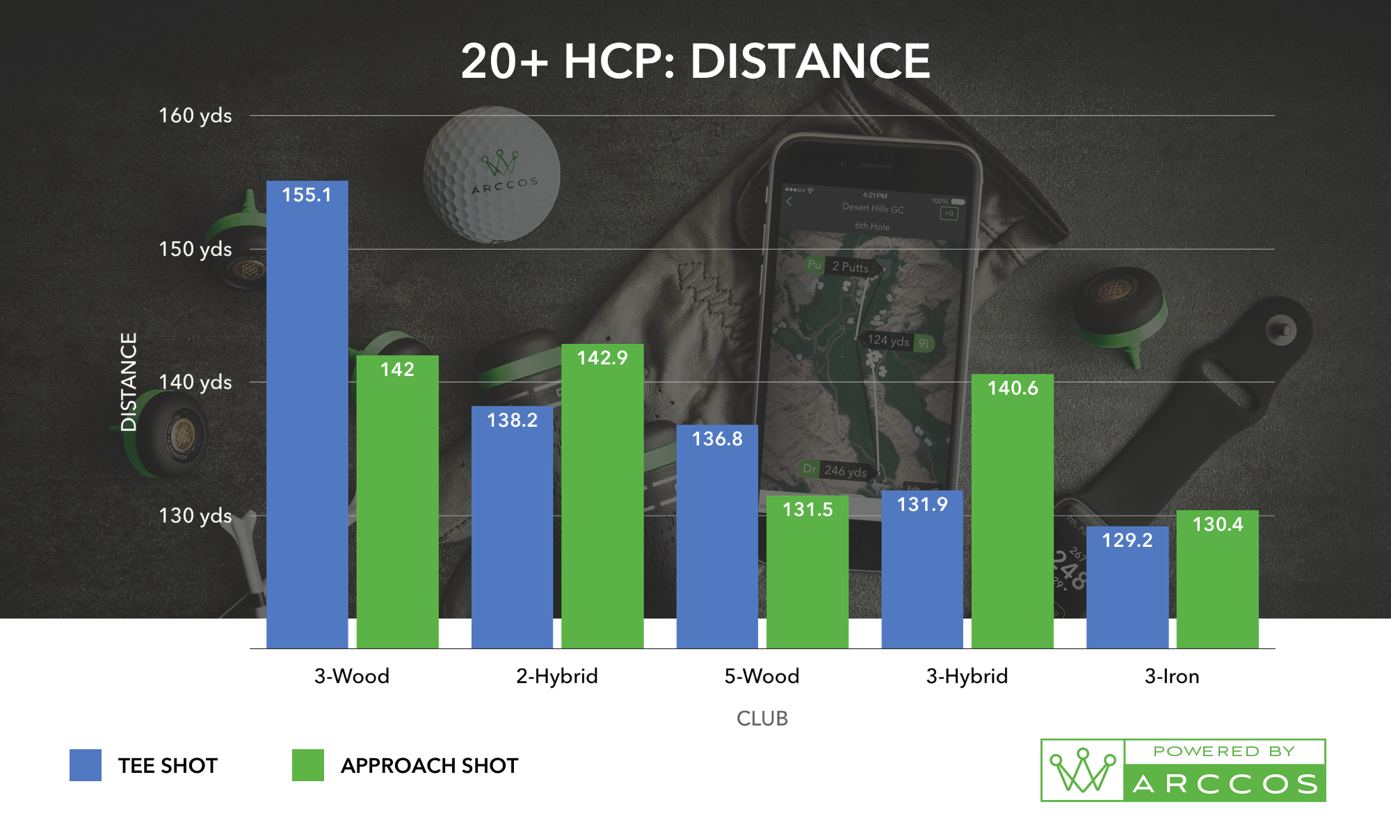 A 20+ HCP Distanc Chart, the helps prove the best combo of golf irons for you