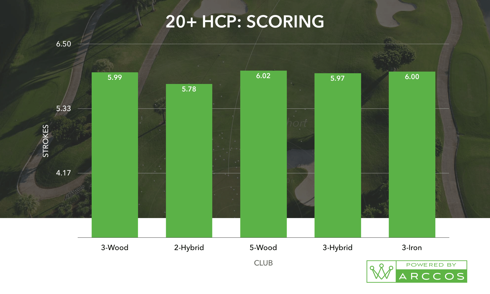 A 20+ HCP Scoring chart, the helps prove the best combo of golf irons for you