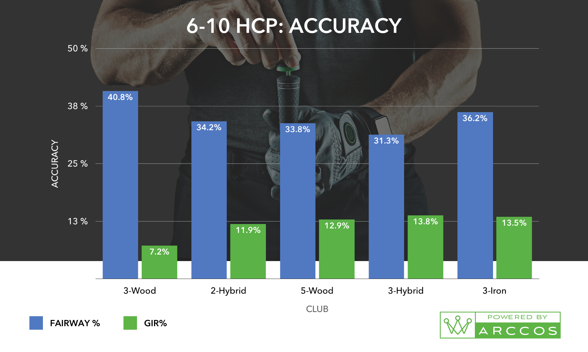 A 6-10 HCP: Accuracy chart, the helps prove the best combo of golf irons for you