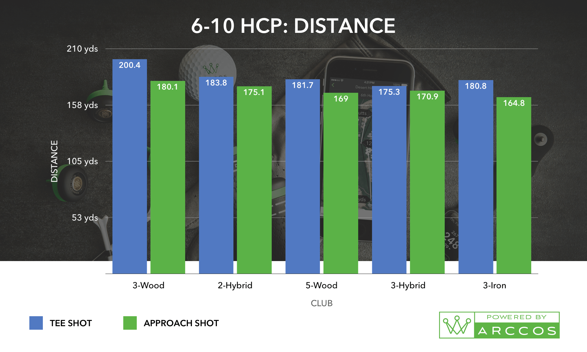 A 6-10 HCP: Distance, the helps prove the best combo of golf irons for you