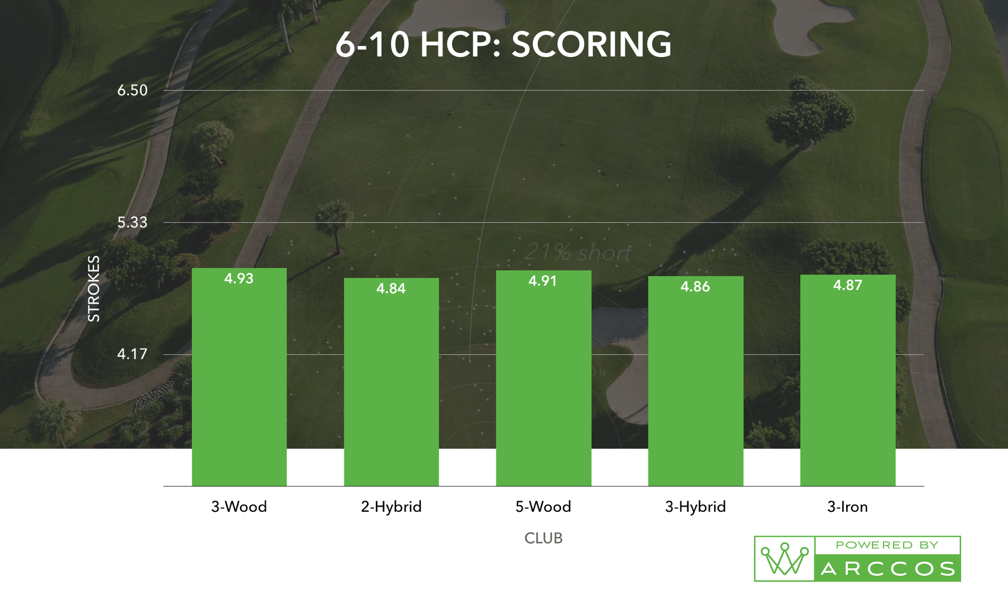 A 6-10 HCP Scoring Chart, the helps prove the best combo of golf irons for you