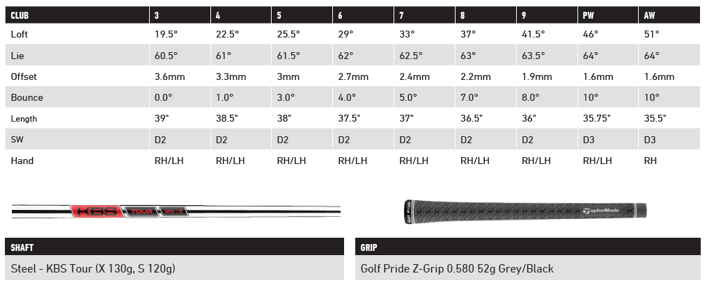 The Hot sheet for the reviews of the TaylorMade P770 Irons