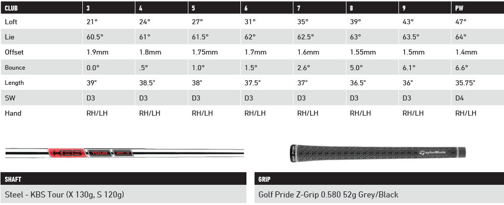 The Hot sheet for the reviews of the TaylorMade P7MB Irons