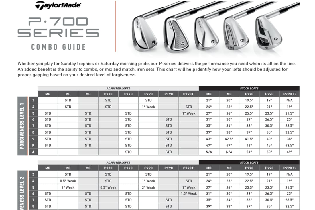 The Complete TaylorMade Iron review sheet