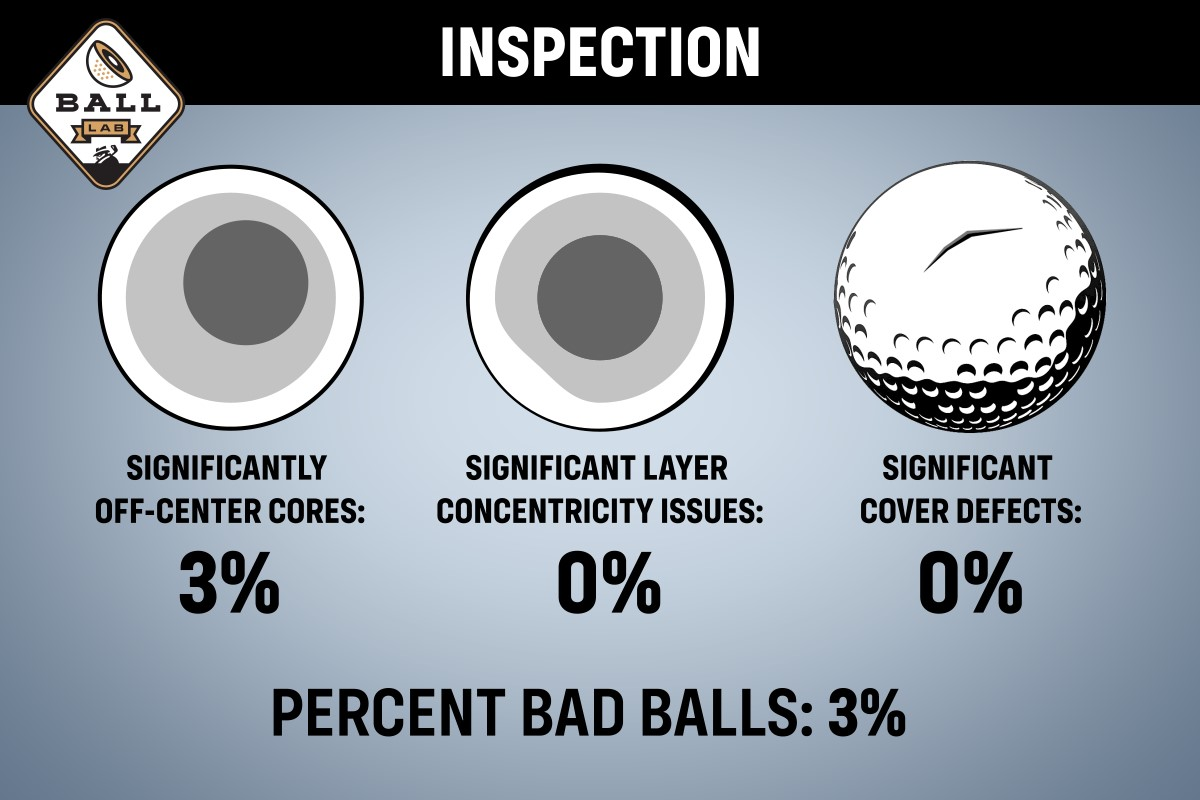 A quality chart for the Snell MTB-X golf ball