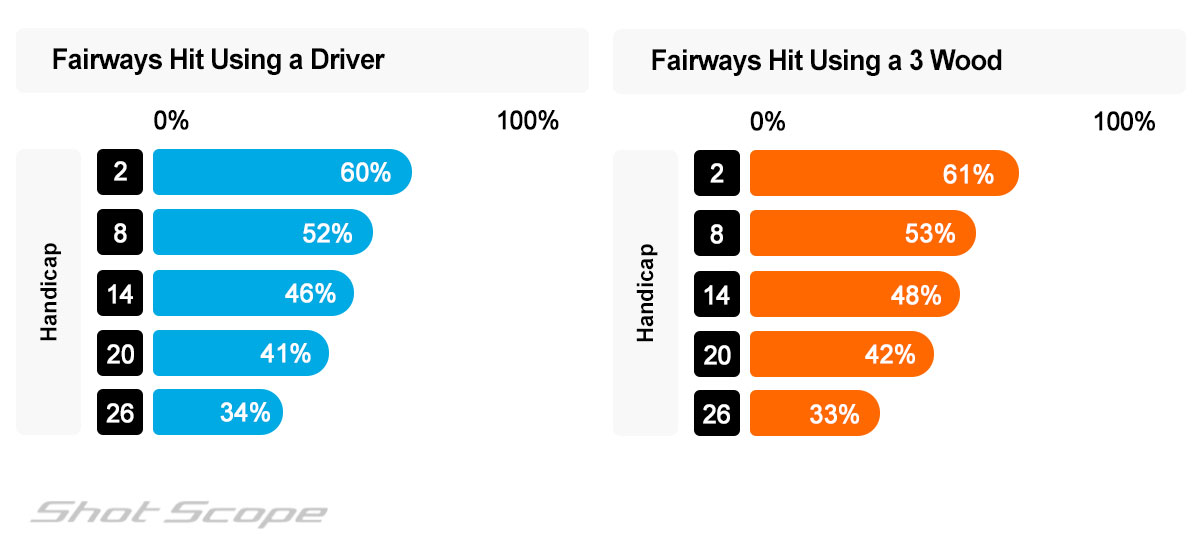 Percentage of fairways hit with driver and 3 wood