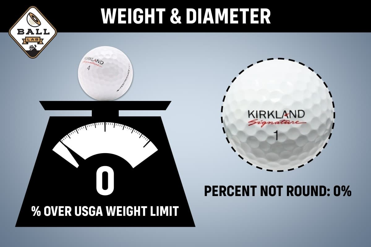 A weight showing the value of Costco Kirkland Performance balls