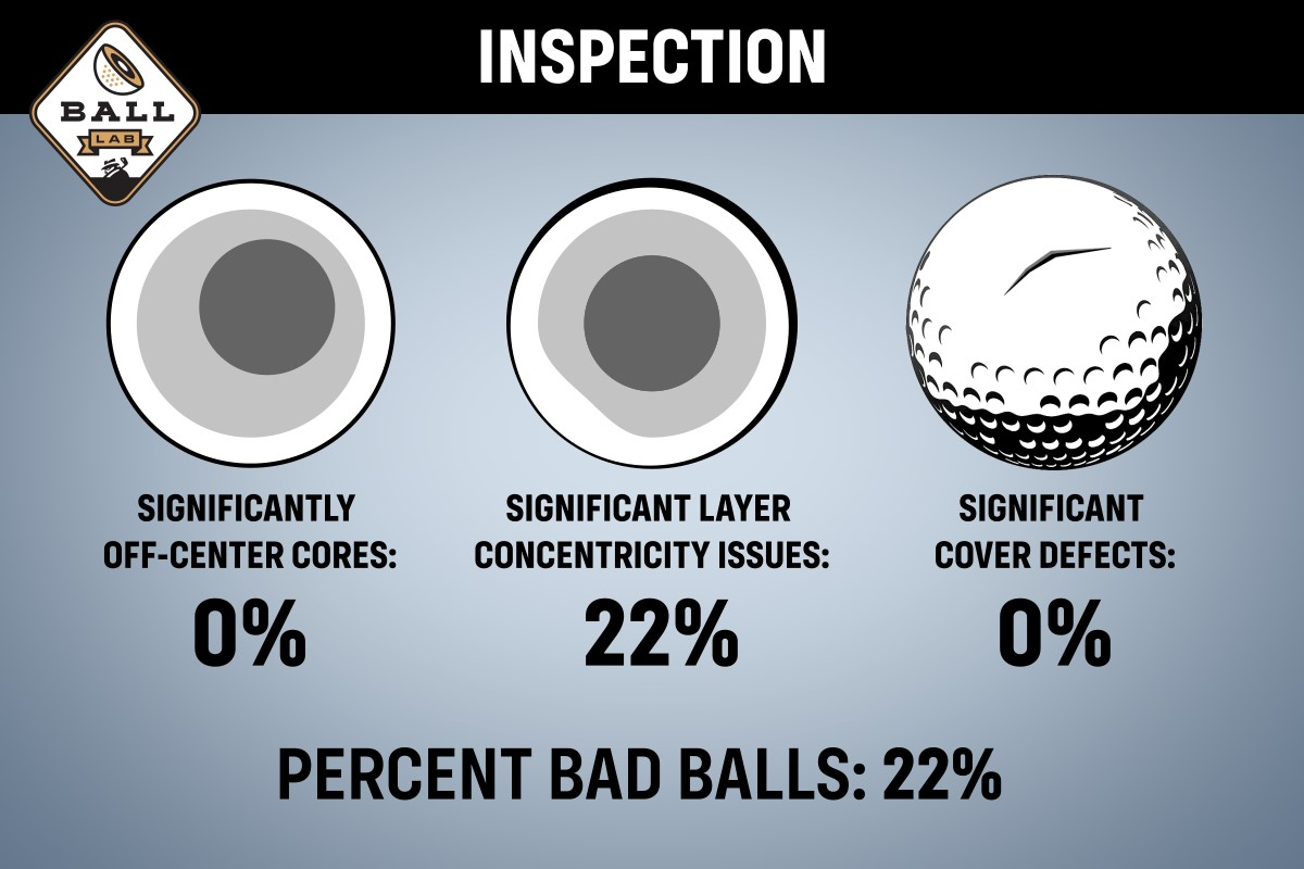 a chart showing the quality of the costco kirkland perforamnce+ golf ball