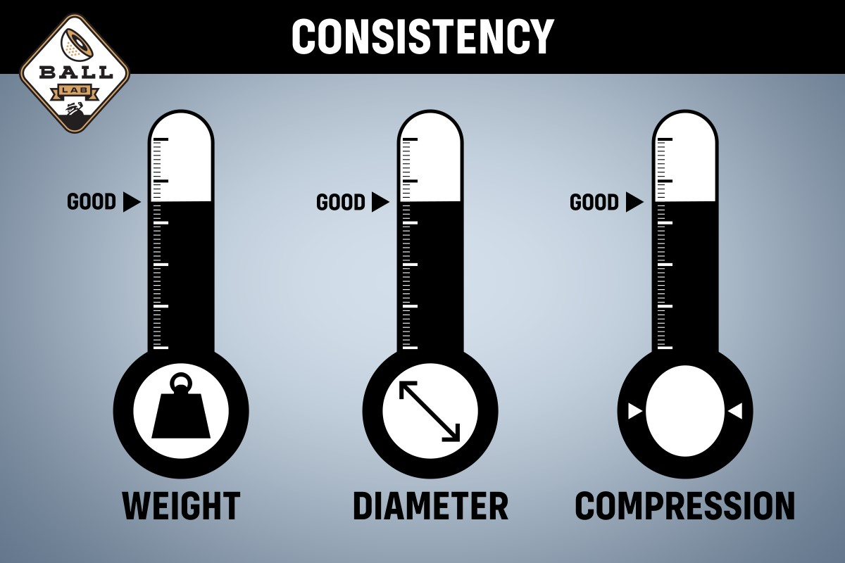 The quality and consistency chart for the Titleist Pro V1x Left Dash golf ball