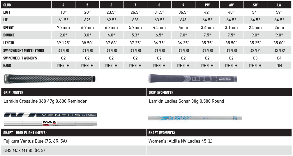 detailed specifications for the TaylorMade SIM2 MAX OS irons