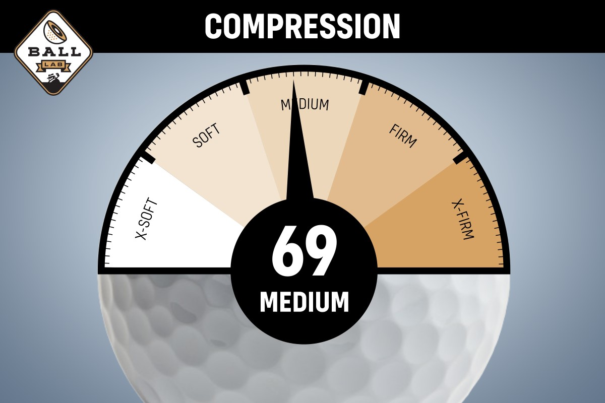 A compression chart for the Noodle Long and Soft