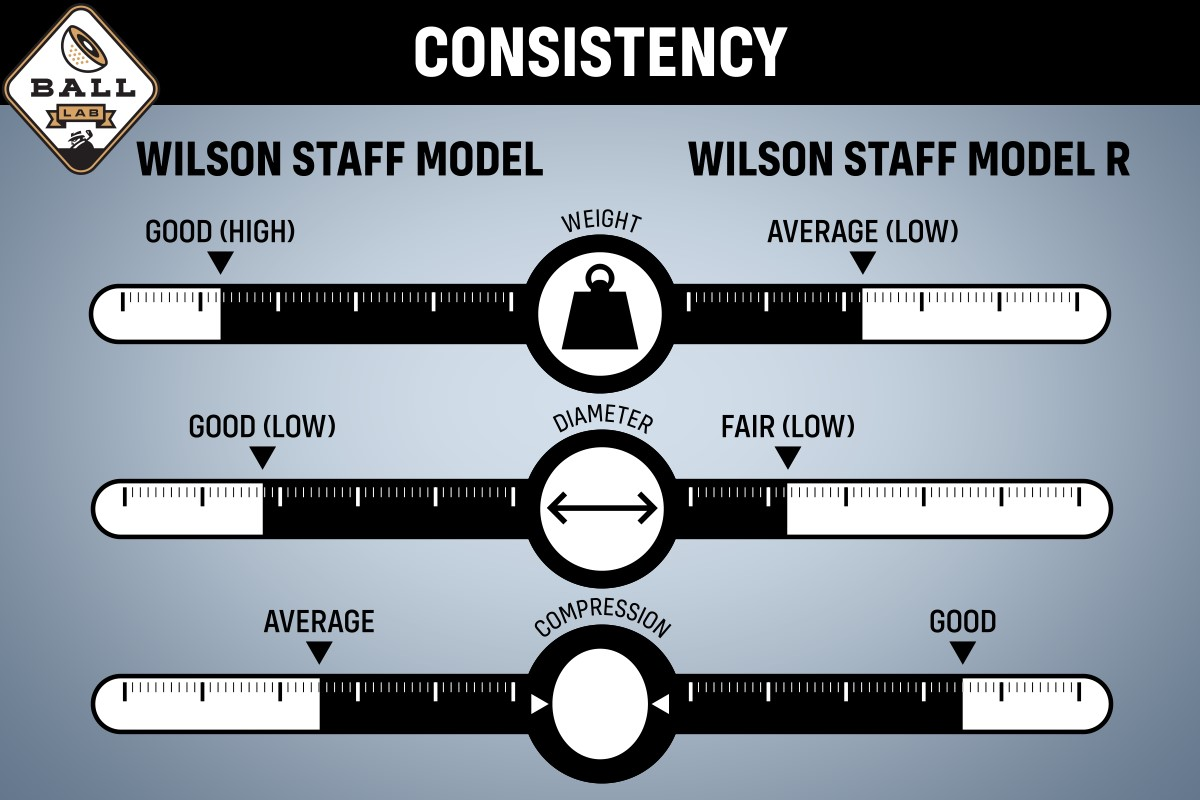 a consistency chart for the Wilson Staff Model and Staff Model R golf balls.
