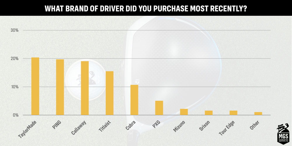 A chart showing the driver brands purchased most recently by MyGolfSpy readers.