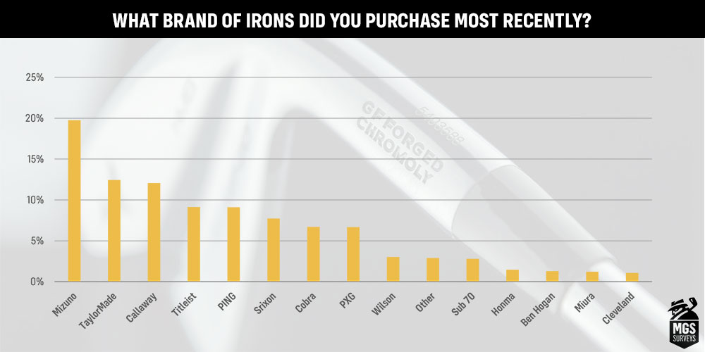 A chart showing the brand of iron purchased most recently by MyGolfSpy readers