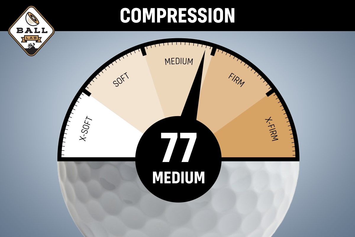 a compression chart for the Top Flite Gamer