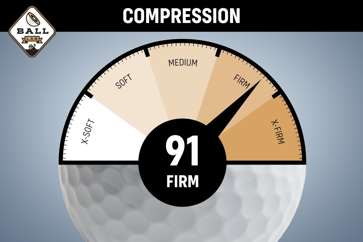 a chart showing the compression value of the 2021 TaylorMade TP5x