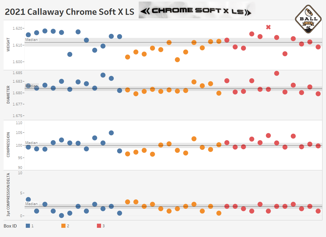 a chart showing the manufacturing consistency of the Callaway Chrome Soft X LS golf ball
