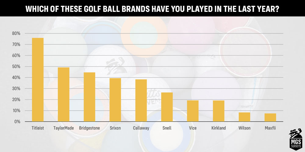 What's the most popular golf ball brand?